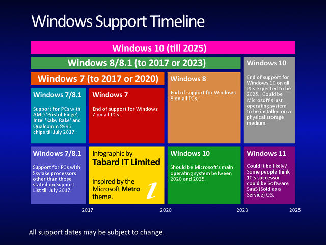 Windows 7 to 10 support timeline.