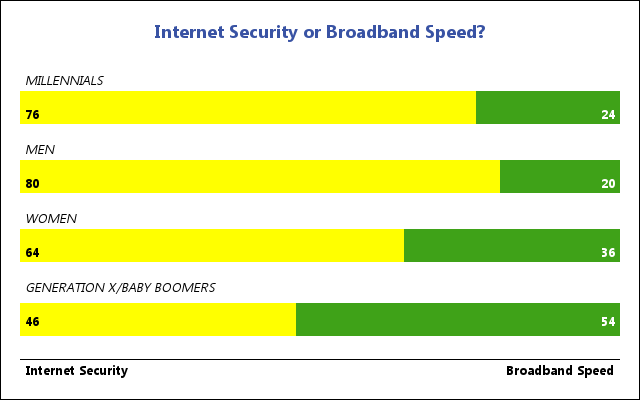 Internet Security or Broadband Speed chart.