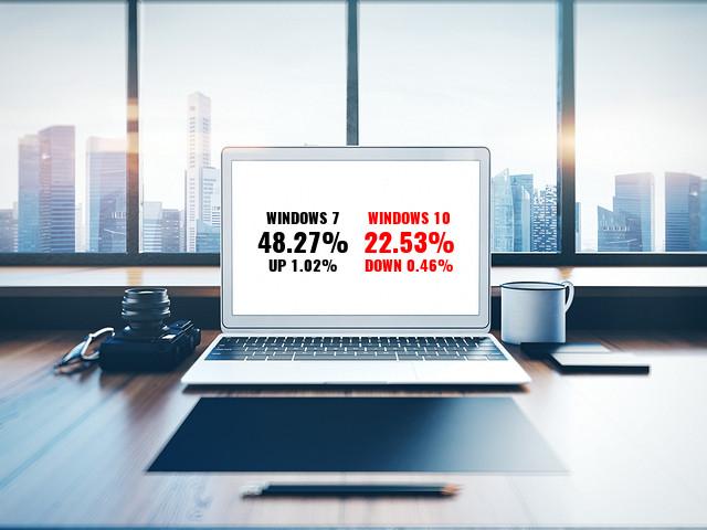 Market Share laptop.